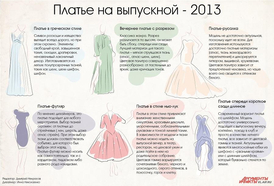 Как выбрать платье на выпускной. Инфографика | ДОСУГ ... фрида пинто